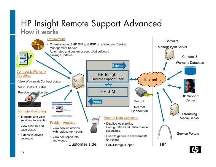 hp insight remote support advanced manuals